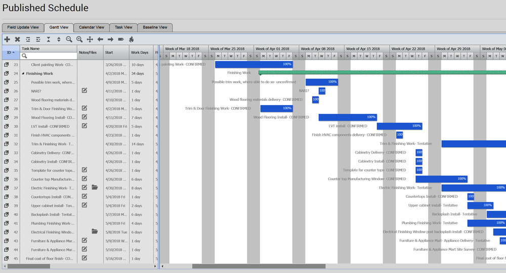 Gantt Chart of the Construction Timeline