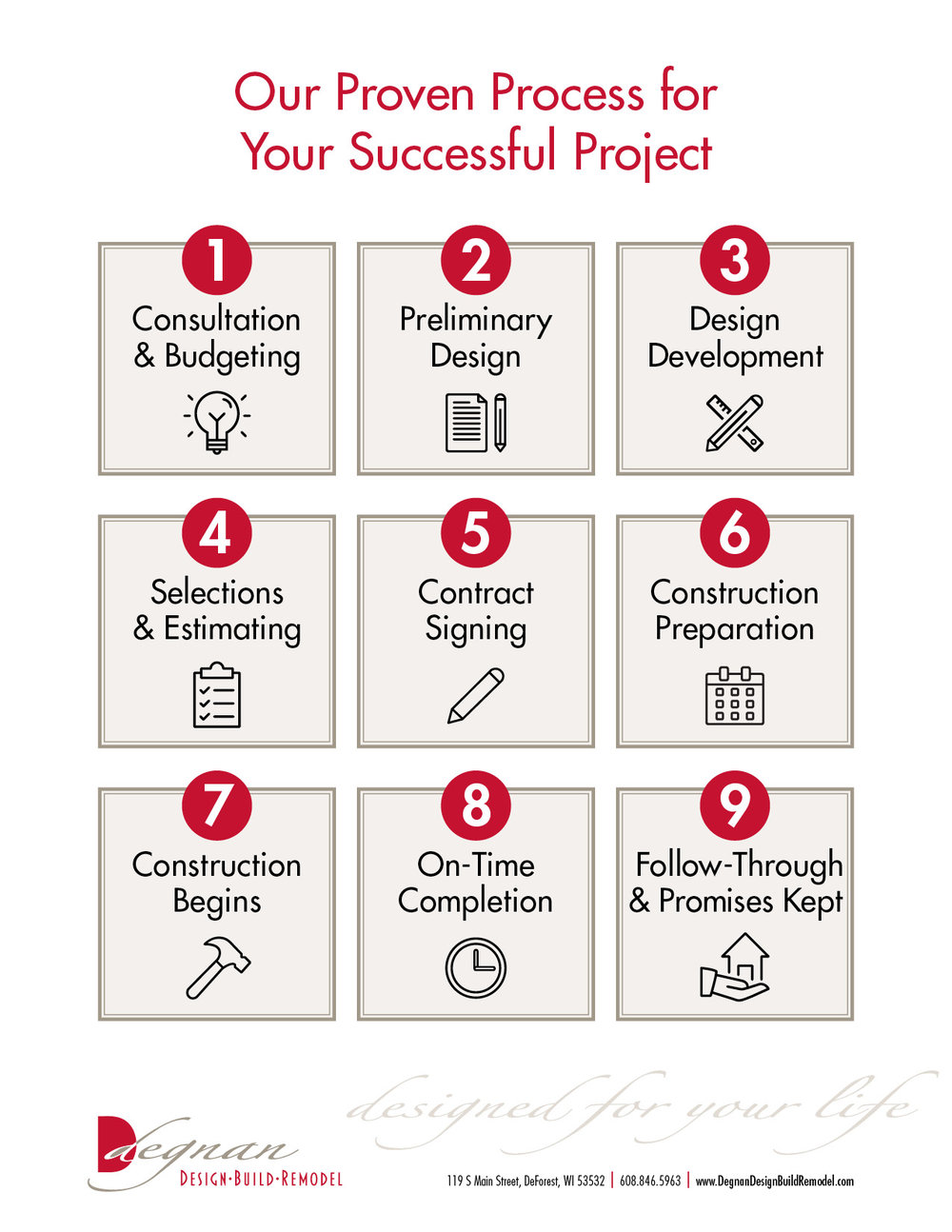 - Does your remodeler have a written procedure for the design-build process? Learn more about ours by clicking this photo.