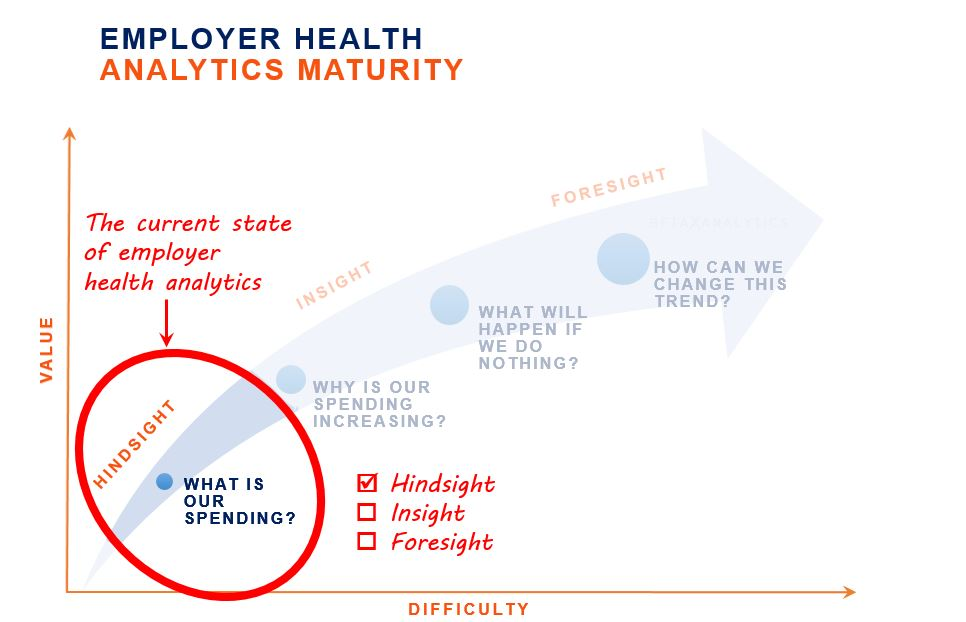"Having data is good…but what do you do with it?  This recurring question is a symptom of the low analytic maturity of the current state of employer health analytics—that is to say, we pay for access to data, but it's rarely actionable. ""Analytics"" in this stage is synonymous with ""counting"" and data is hindsight-focused on reporting what has already happened."