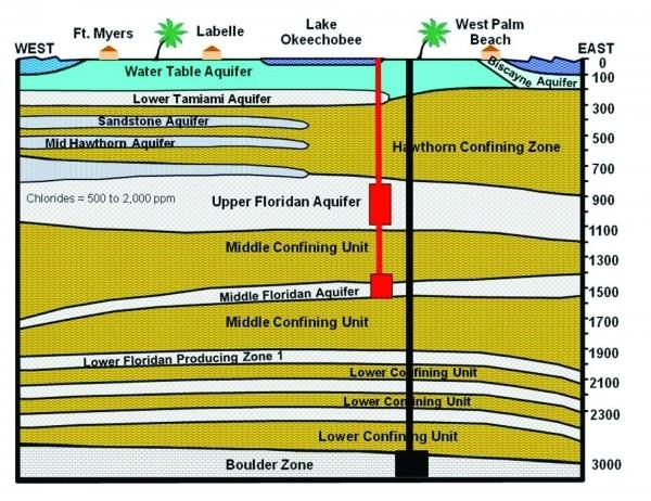 SFWMD_Water_Storage_Info_Graphic.jpeg