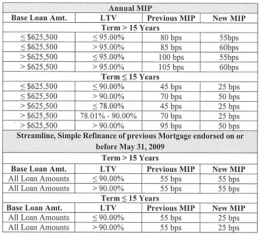 2017 Mortgage Insurance Premium Comparison Chart