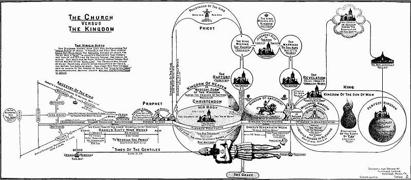 800px-Larkin-dispensationalism-timetable-1918_(2).jpg