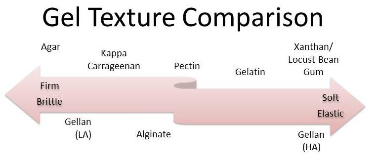 Gels are used based on their setting characteristics