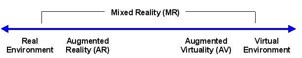 Image 2: the Milgram's Reality-Virtuality Continuum