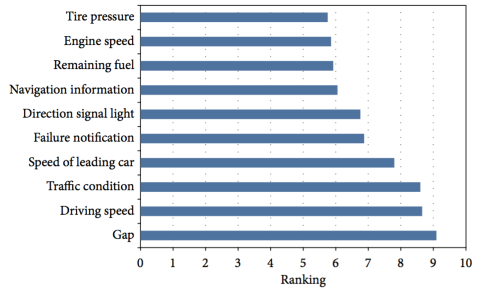 Image 4: Ranking of driving information