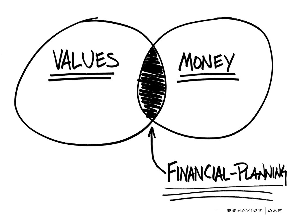 Real financial planning - Where values and money intersect