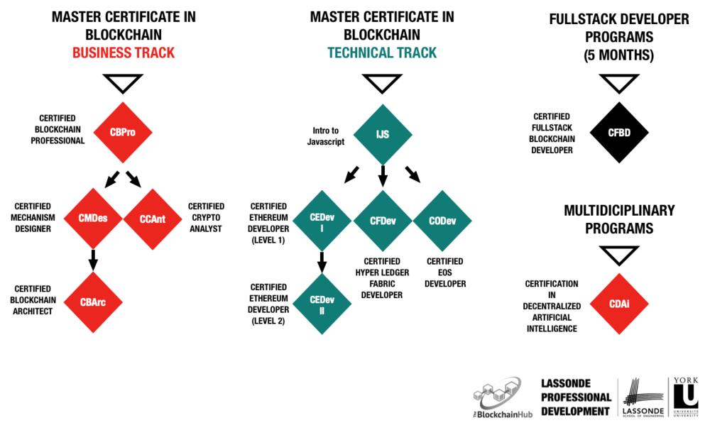 Blockchain Certification Programs Toronto