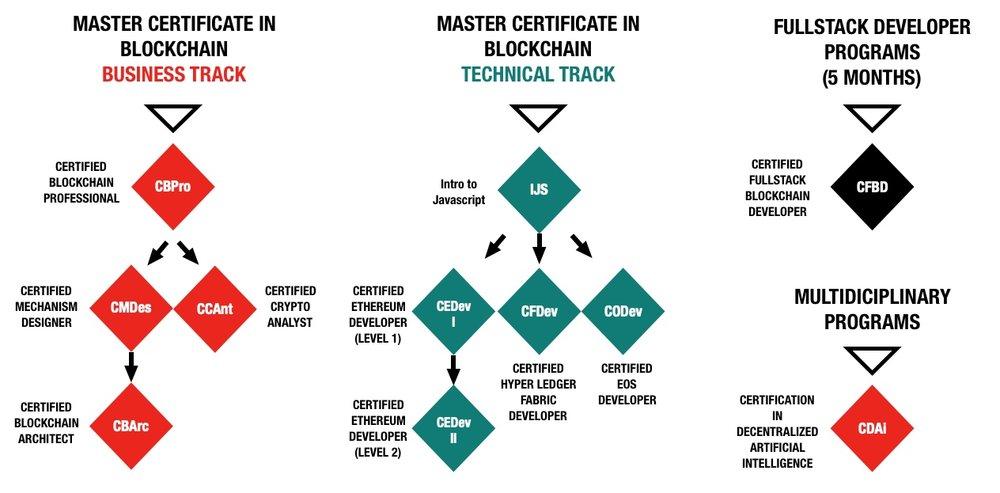 Blockchain Certifications Lassonde York