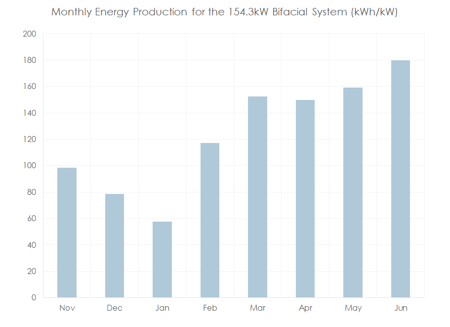 Figure 2. Monthly energy production in kWh/kW for the Kingston bifacial system. The system consisted of 532 of 290W bifacial modules yielding a 154.28kW module system.