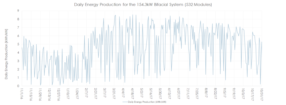 Figure 2. Daily energy production in kWh/kW for the Kingston bifacial system. The winter weather variability can be seen in the daily peak-to-peak difference. As expected, daily energy production is minimized around the winter solstice. Due to the winter weather and snow, daily production often neared zero, but as seen in Figure 4, the system still had a high performance ratio.