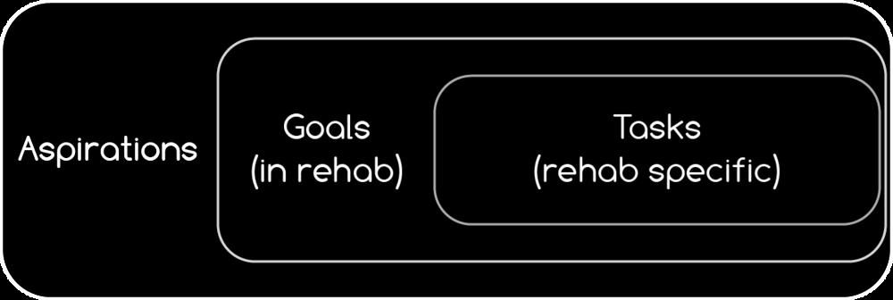 Figure 3.7 - Aspirations to Tasks