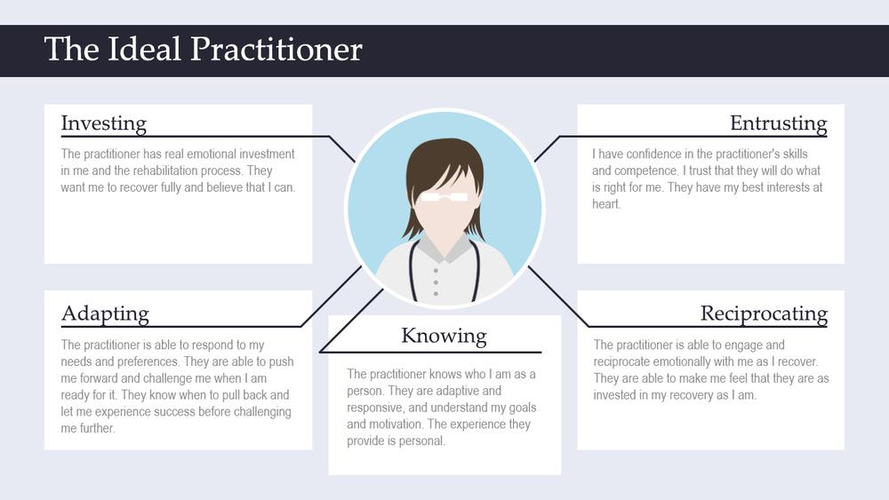 Figure 3.9 - The Ideal Practitioner