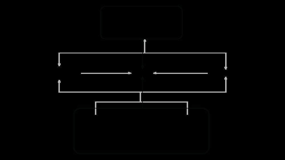 Figure 3.12 - Contextual Factors
