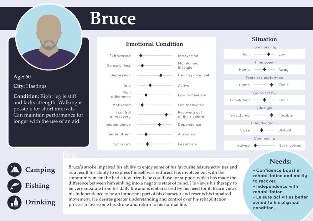 Figure 3.14 - Bruce