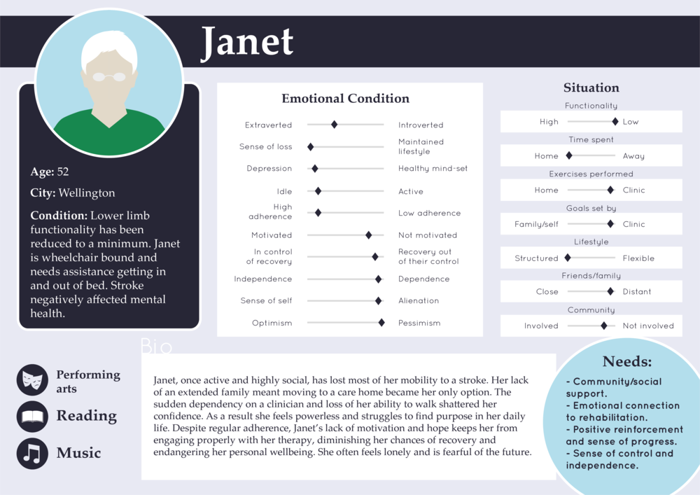 Figure 3.15 - Janet