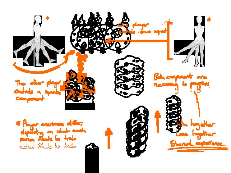 Figure 5.13 - Cooperative