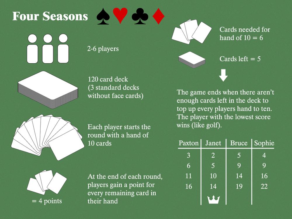 Figure B1 - Four Seasons  rules