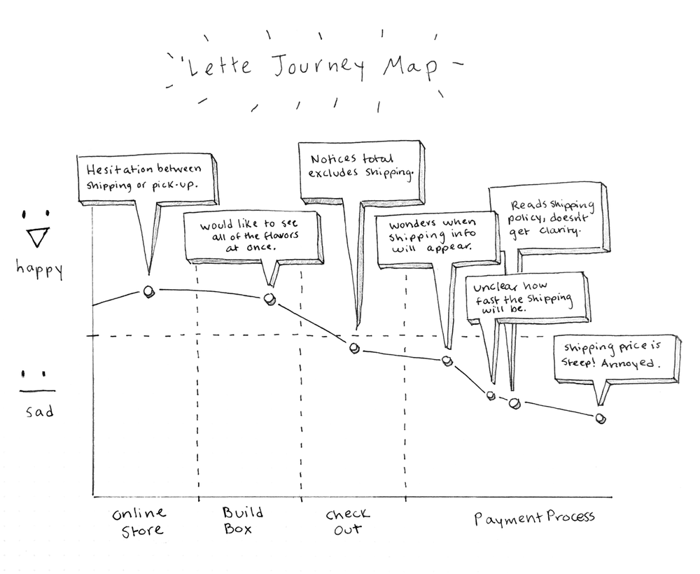 Lette-journey-map.png