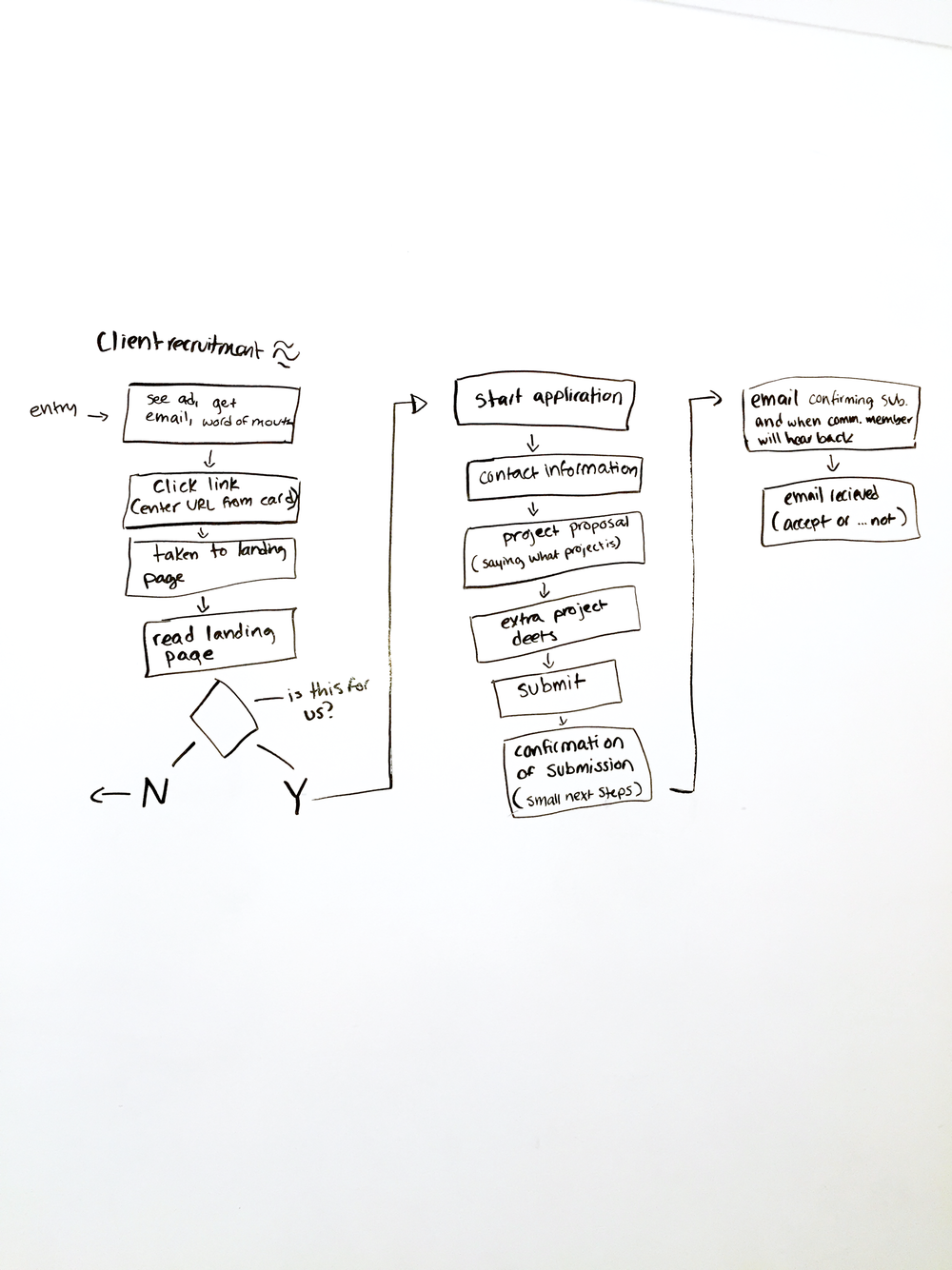 User Flow sketch for potential community partner