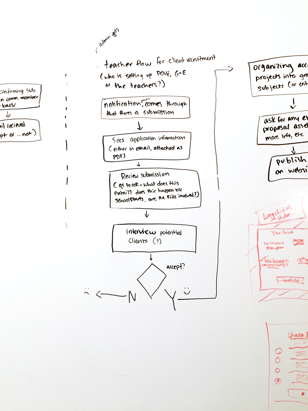 User flow sketch for PRIME School teacher