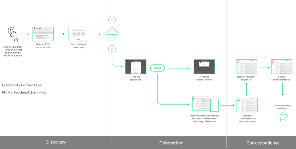 Refined wireflow diagram of onboarding process.