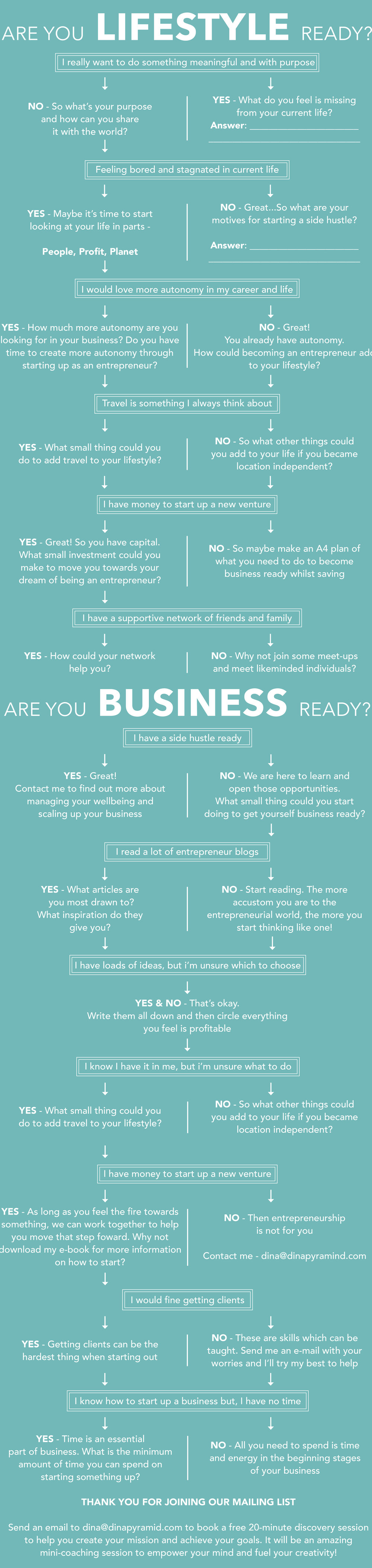 Are you ready to be independent and live a limitless lifestyle? Flowchart