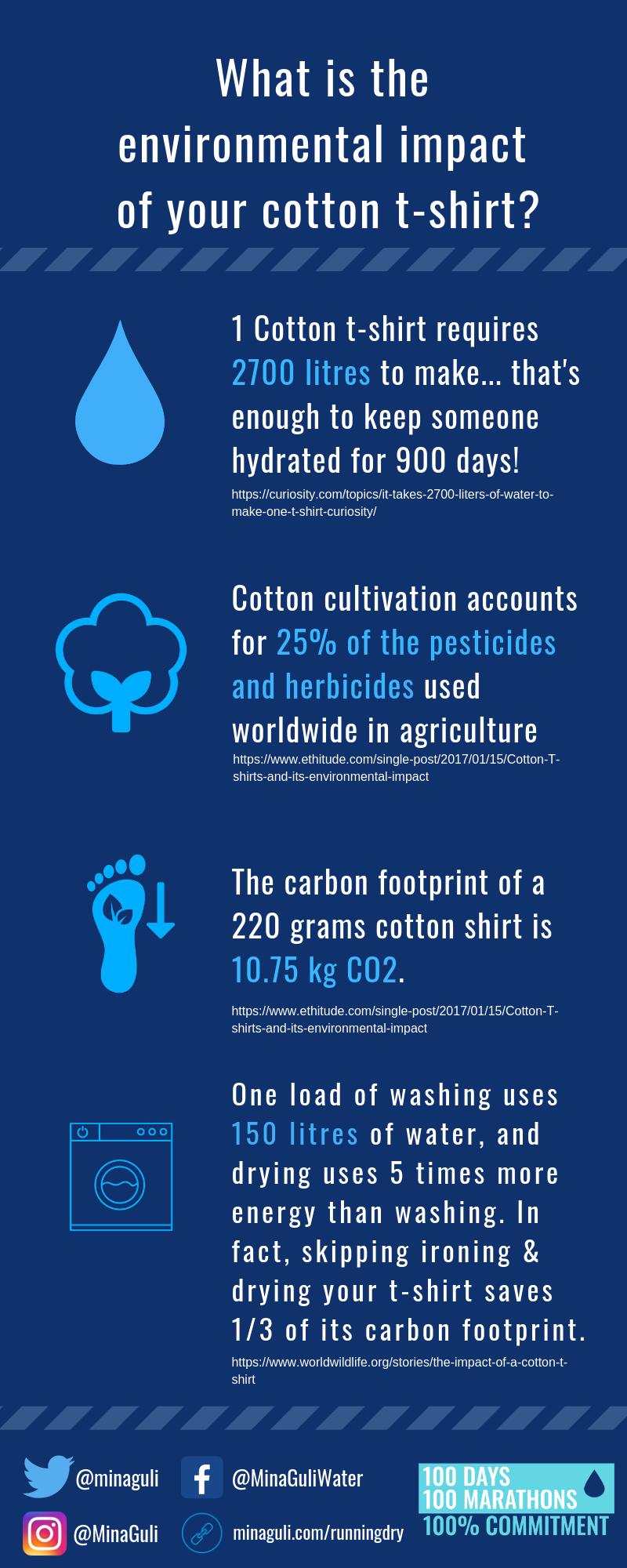 Environmental Impact Cotton Tshirt.png