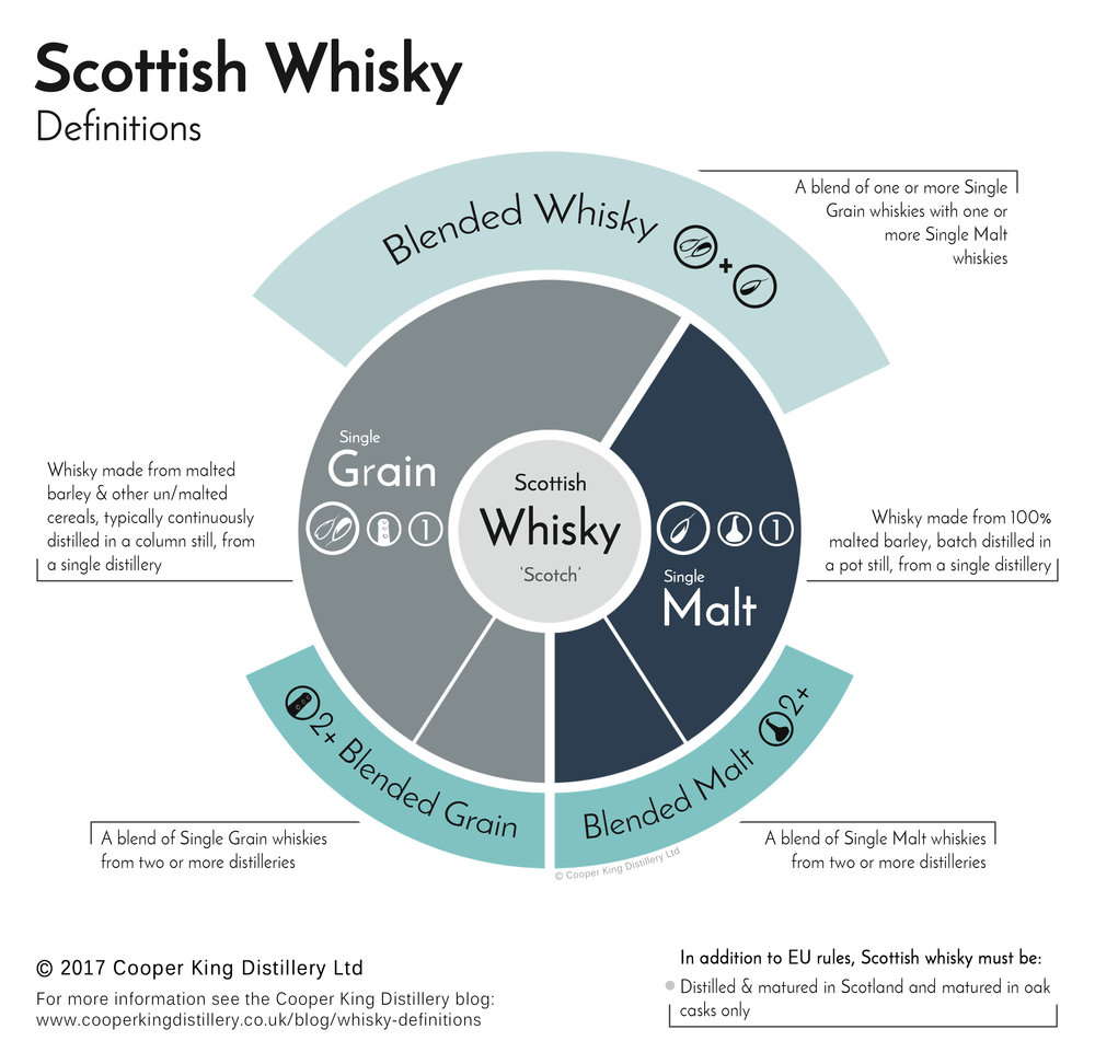 Click here for a full-sized image of the Scottish Whisky Definitions