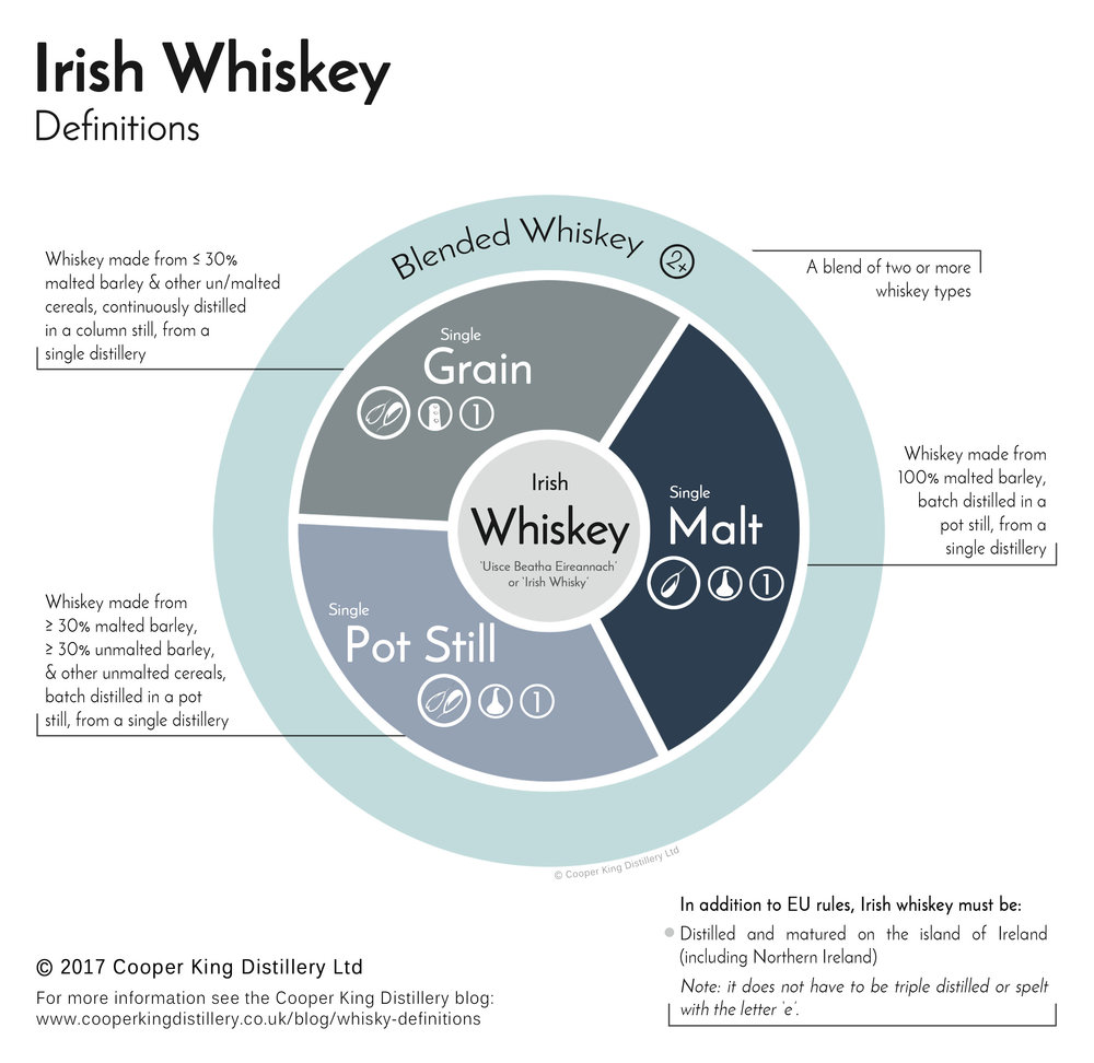 Click here for a full-sized image of the Irish Whiskey Definitions