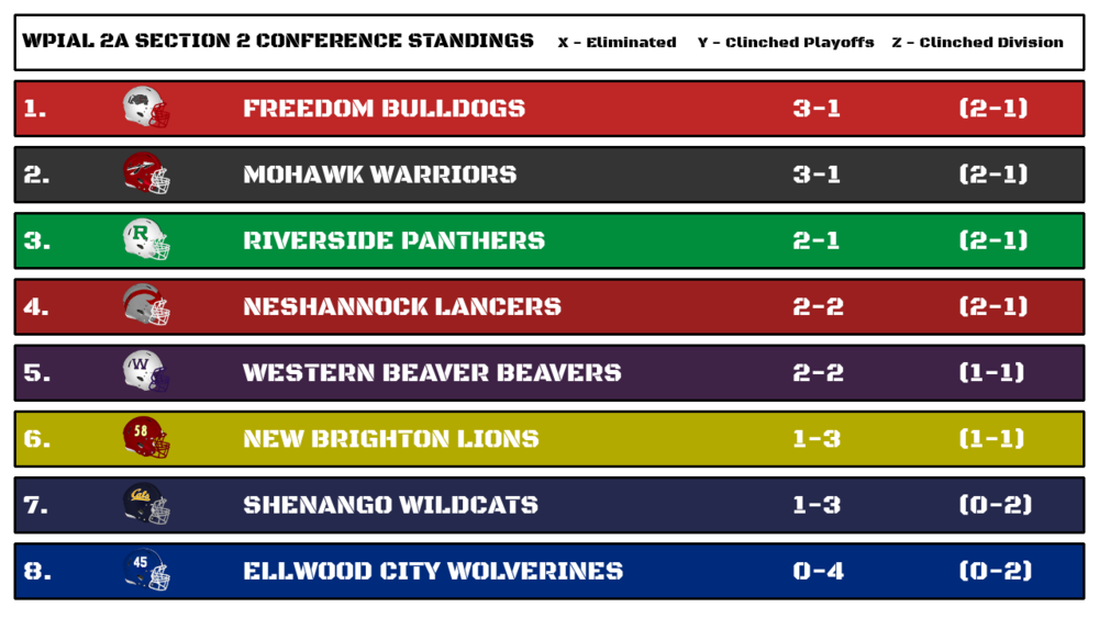 wpial_2a_section_2_standings.png