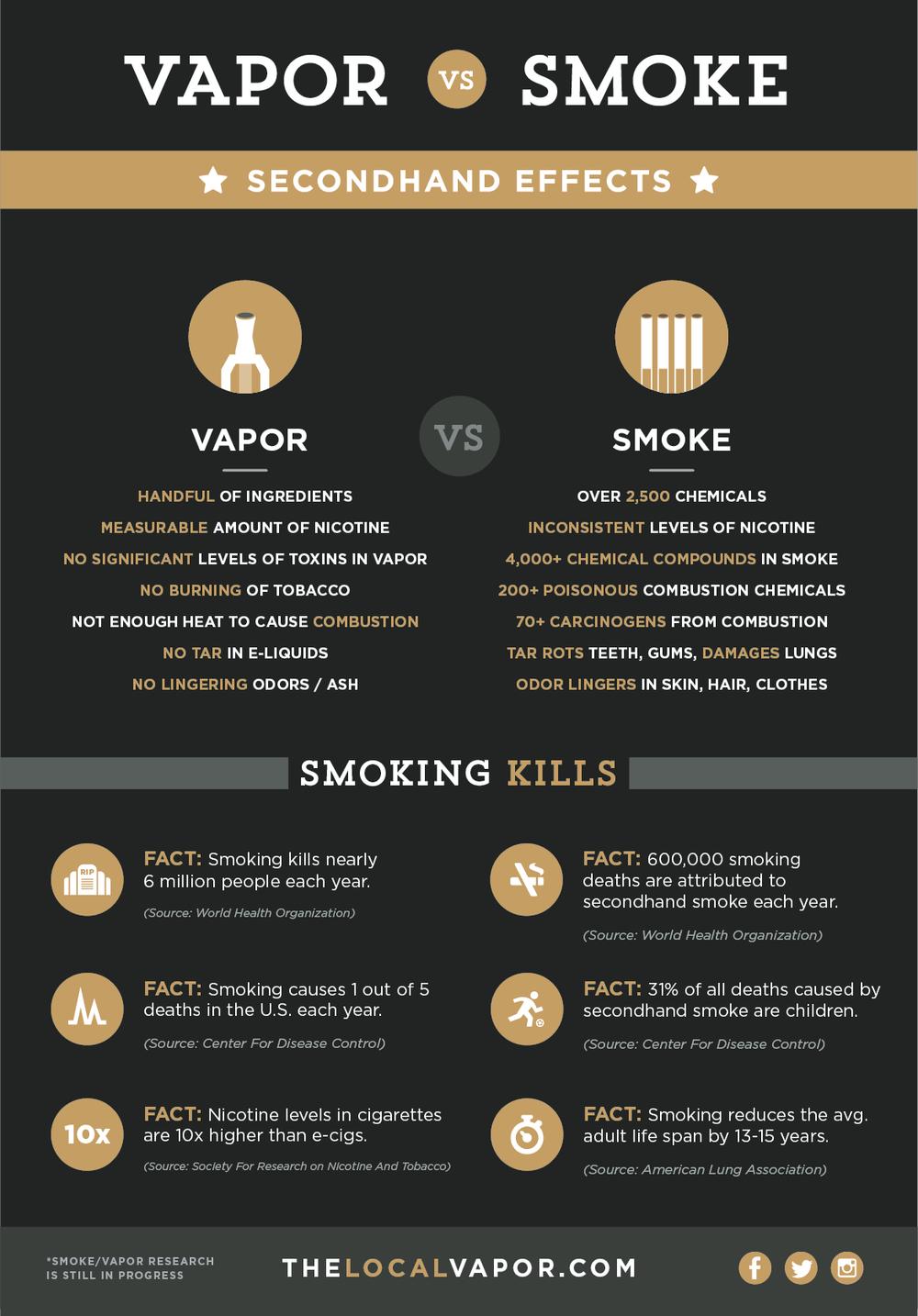 E vapor vs Cigarettes