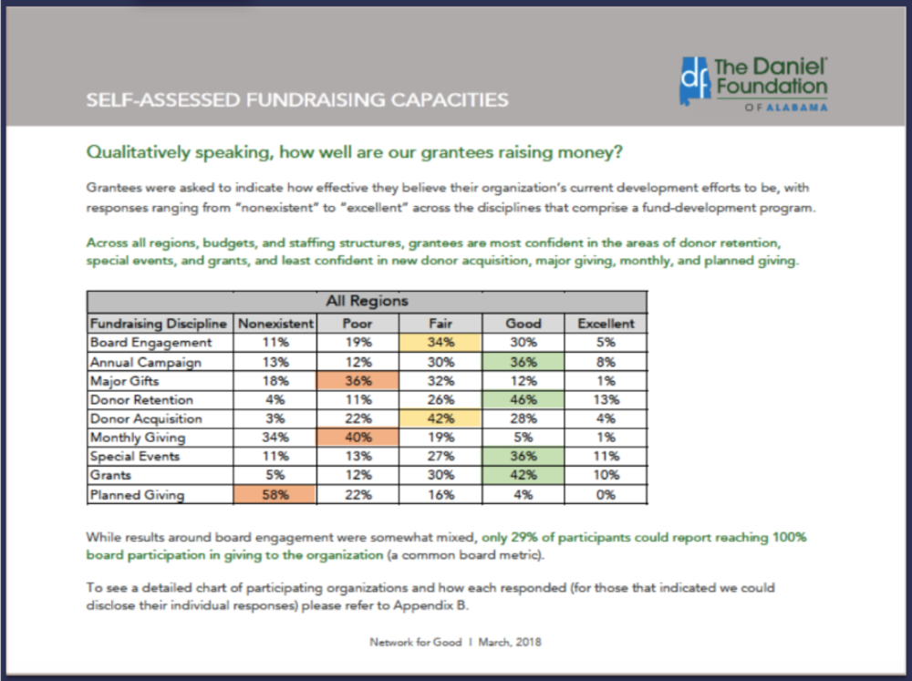 3) Comparison of organizations size relative to fundraising results and capacity