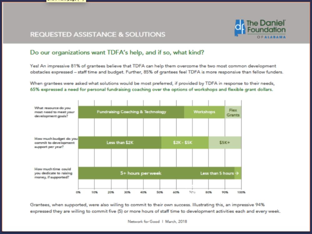 5) Organizational-level snapshot of fundraising capacity