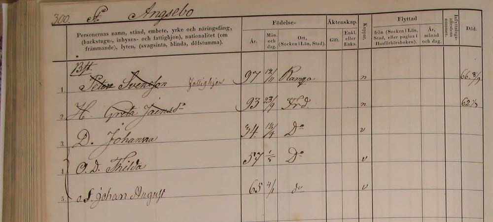 The church records of their household in a side-cottage in Stora Angseboda between 1861-1866.
