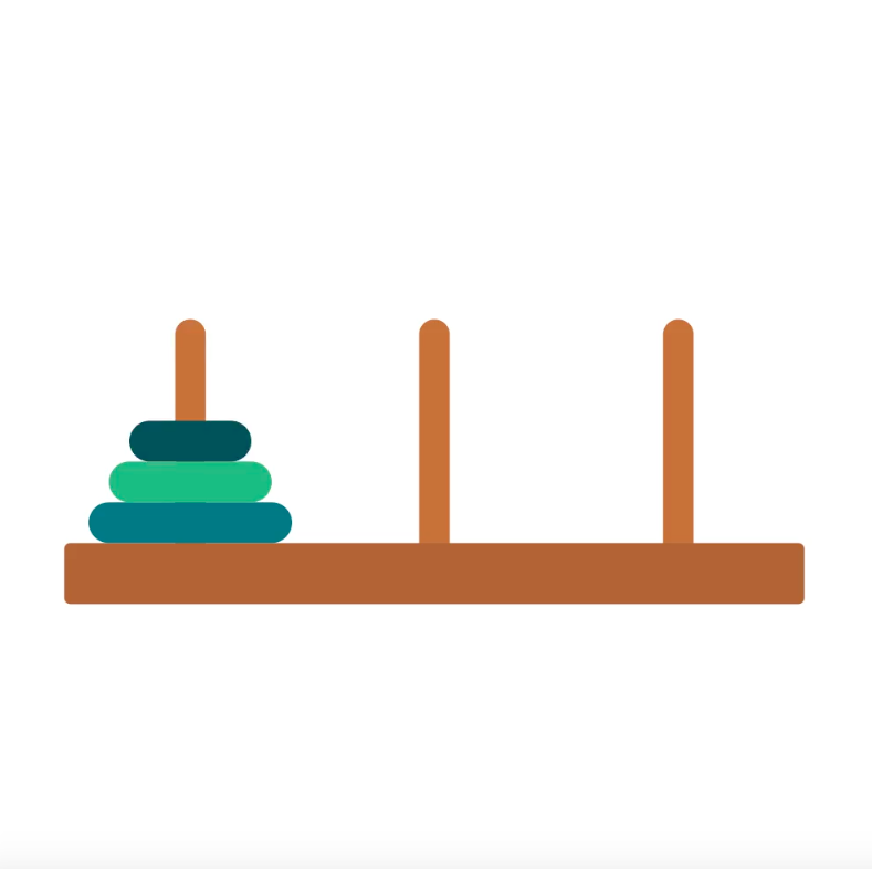 The Tower of Hanoi asks: can you restack these rings on the last pole, moving one ring at a time, but without ever stacking a bigger ring on top of a smaller ring?