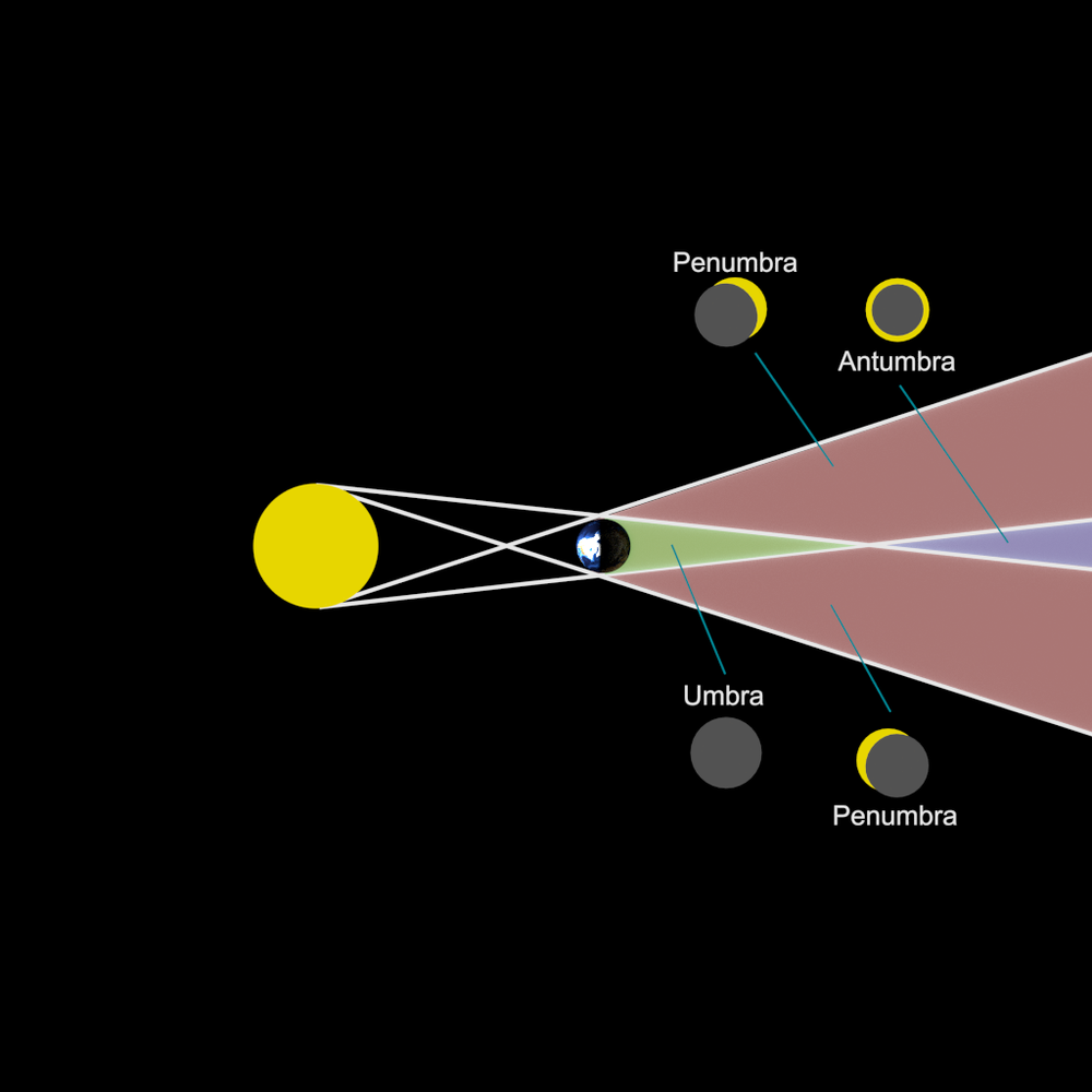 Eclipse Diagram