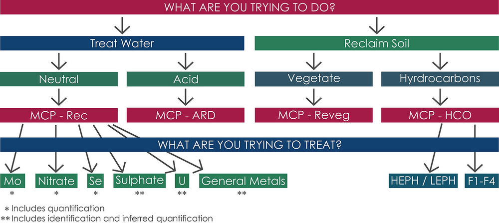 MCP Test Applications chart -3.png