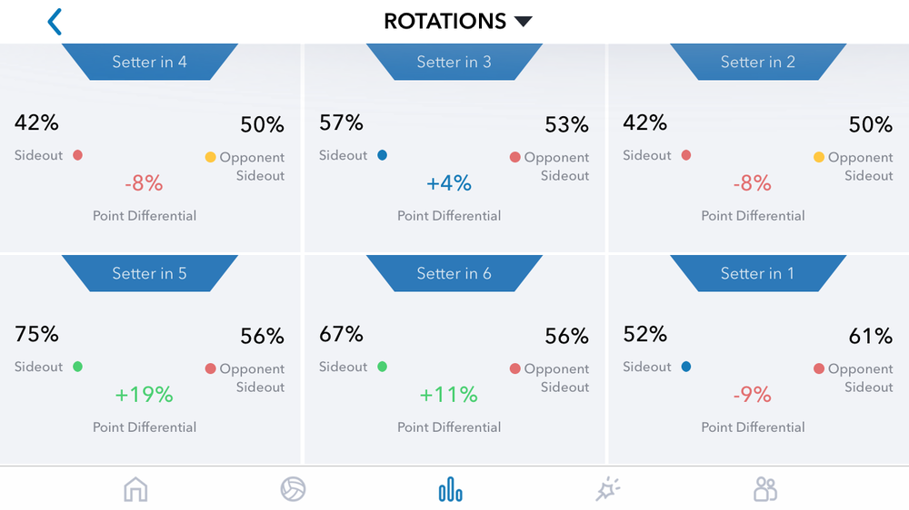 Nebraska rotation screen. GMS Stats app.