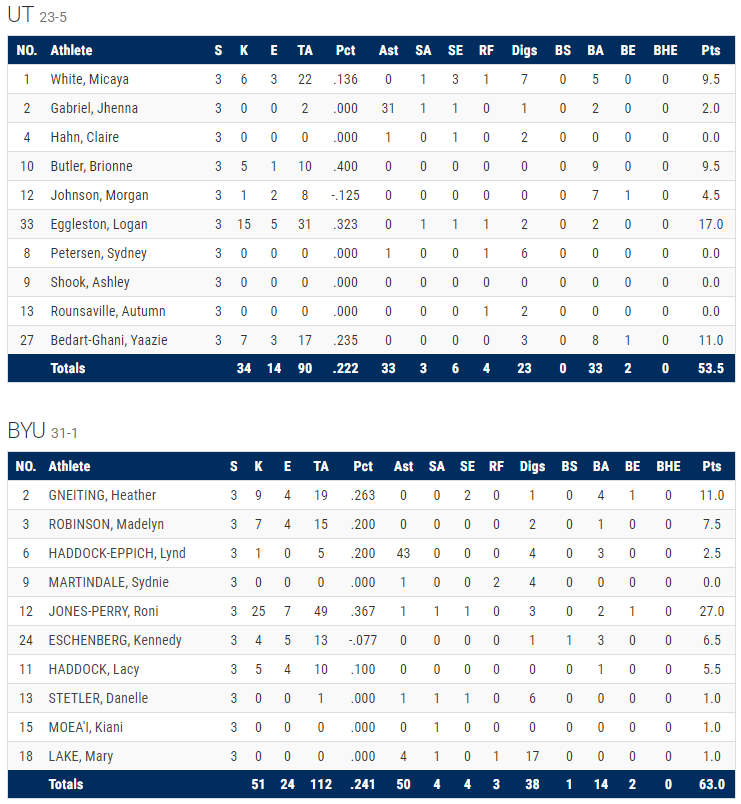 NCAA tournament box score: BYU vs Texas