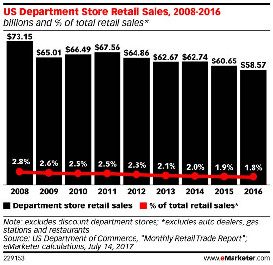 actus blog-departmentstore sales.jpg