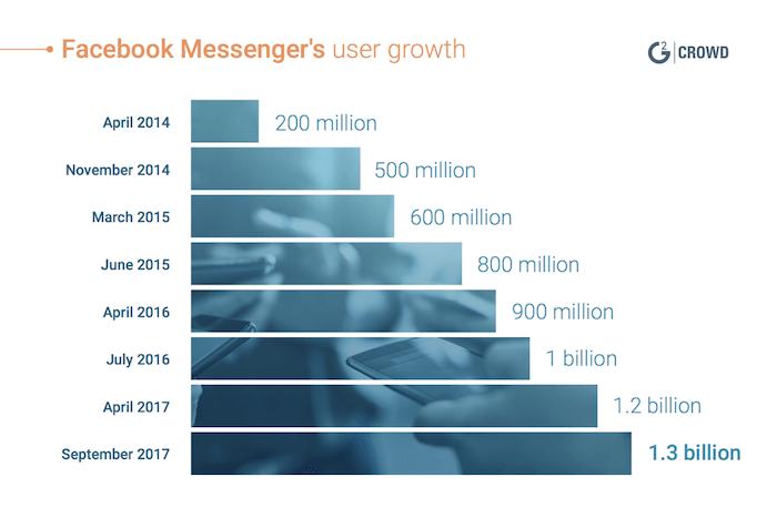 Facebookメッセンジャーの利用者数のグラフ。年々増加してきている。