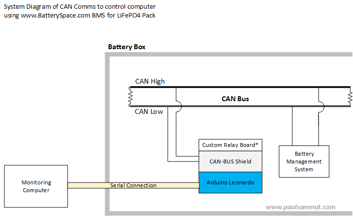 System overview diagram of the Arduino with CAN-Shield bus and how it connects to the BMS. Note the 120k termination resistors at the ends of the bus. All standard easy-peasy stuff!