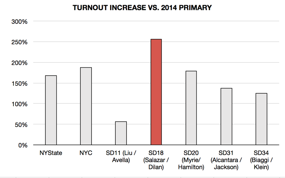 Democratic Primary Turnout 2018 vs 2014