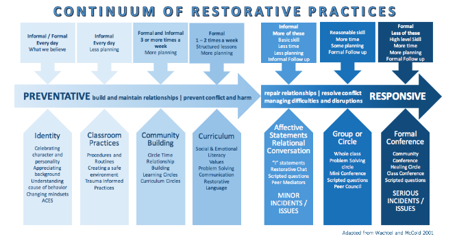 Continuum of Restorative Practices