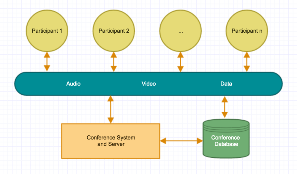 System Architecture 64 Draw Diagrams Showing A Conceptual View And