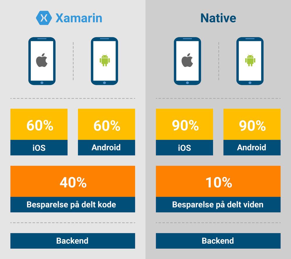 Genbrug af kode i Xamarin vs Native app udvikling, set i forhold til at udvikle appen til en platform. De 10% genbrug indenfor Native udvikling skyldes, at der altid er en lille besparelse på platform nummer to, pga. viden fra implementeringen på den første platform.