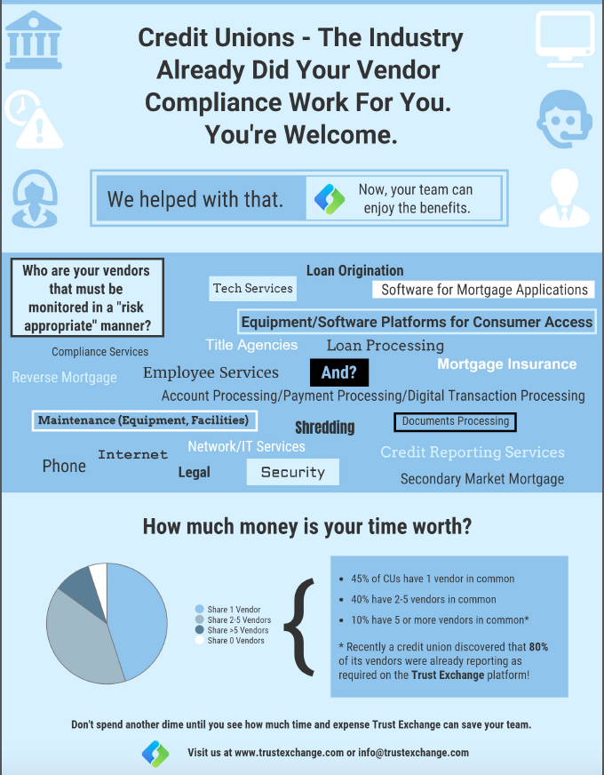 Credit Union Info Graphic