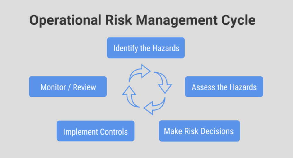Operational Risk Management.png