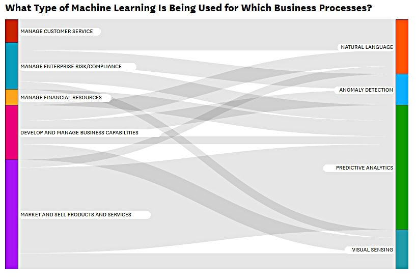 Machine Learning Business Process mapping