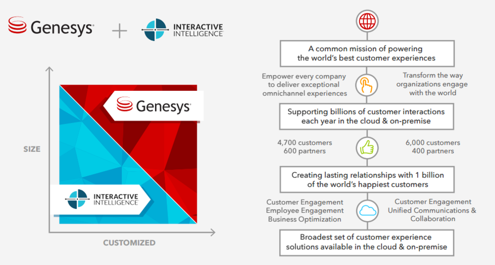 Genesys | Interactive Intelligence - Roadmap